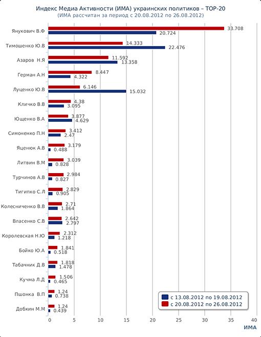 Топ-20 политиков Украины. Рейтинг. ИМА.