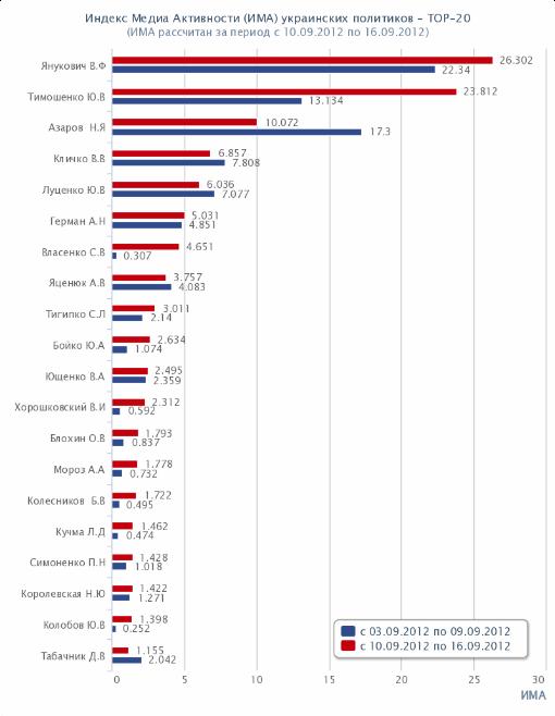 Топ-20 политиков Украины. Рейтинг. ИМА. 2012-09-10