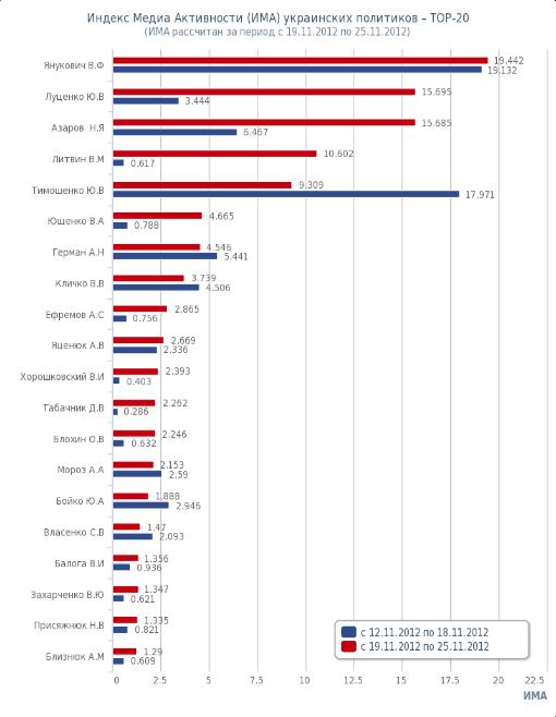 Топ-20 политиков Украины. Рейтинг. ИМА. 2012-11-19