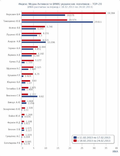 Топ-20 политиков Украины. Рейтинг. ИМА. 2013-02-18
