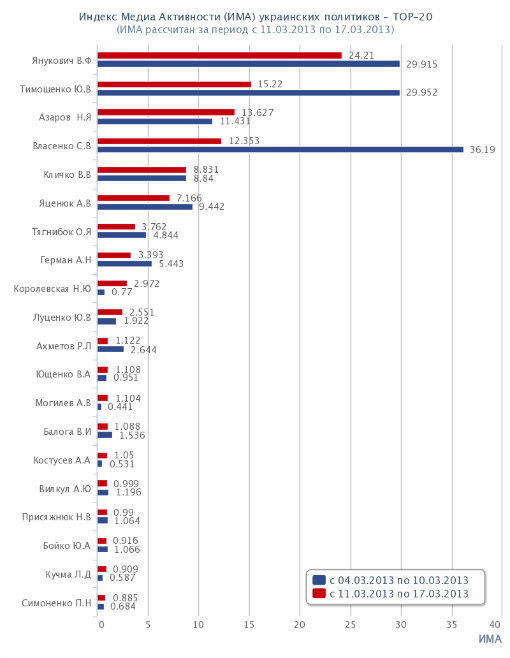 Топ-20 политиков Украины. Рейтинг. ИМА. 2013-03-11