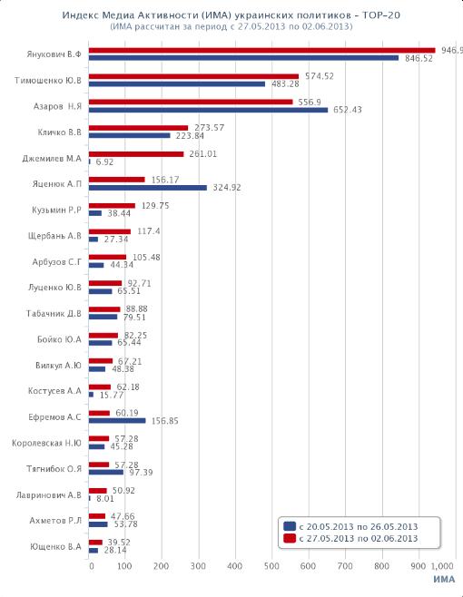 Топ-20 политиков Украины. Рейтинг. ИМА. 2013-05-27