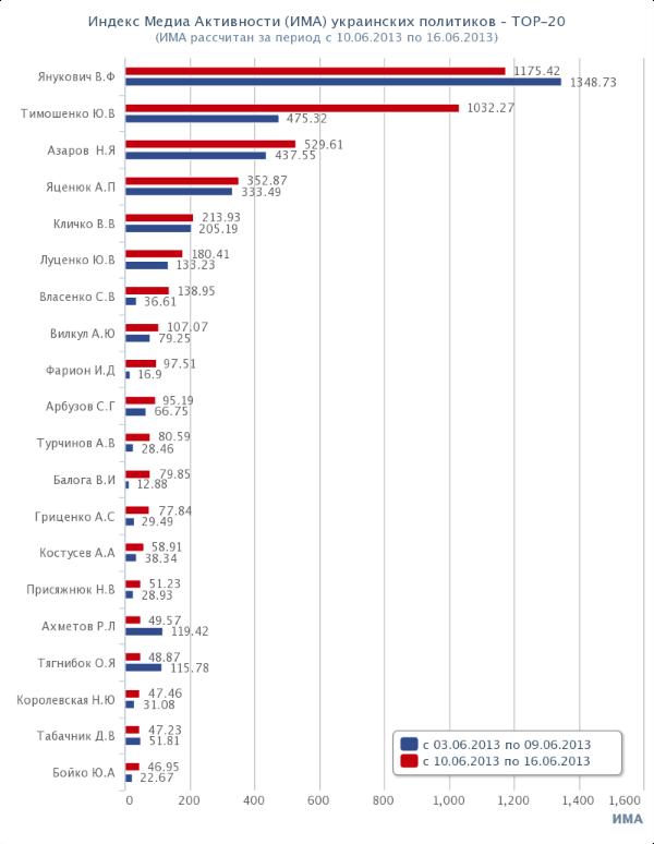 Топ-20 политиков Украины. Рейтинг. ИМА. 2013-06-10