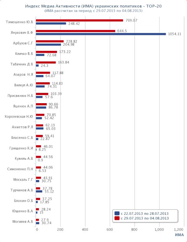 Топ-20 политиков Украины. Рейтинг. ИМА. 2013-07-29