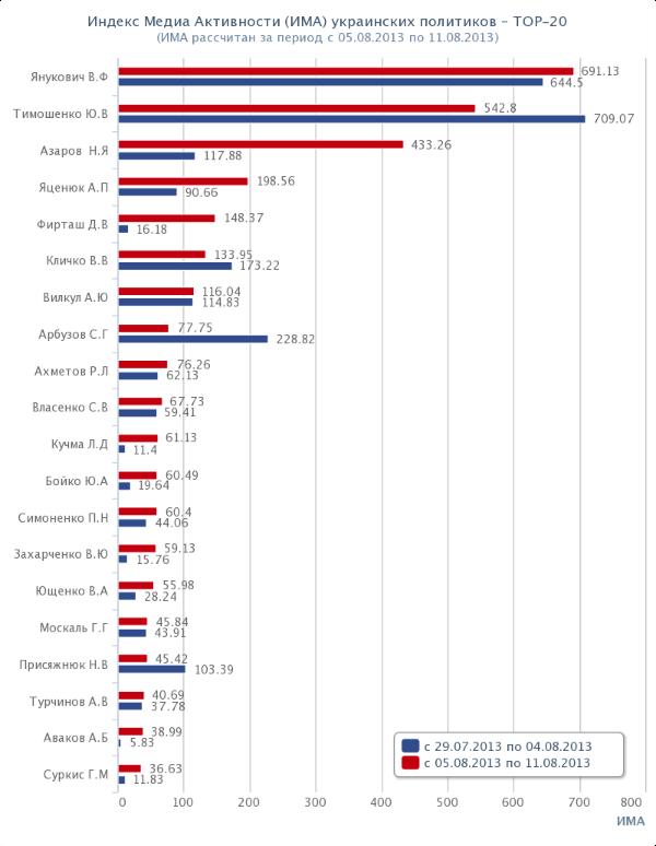 Топ-20 политиков Украины. Рейтинг. ИМА. 2013-08-05