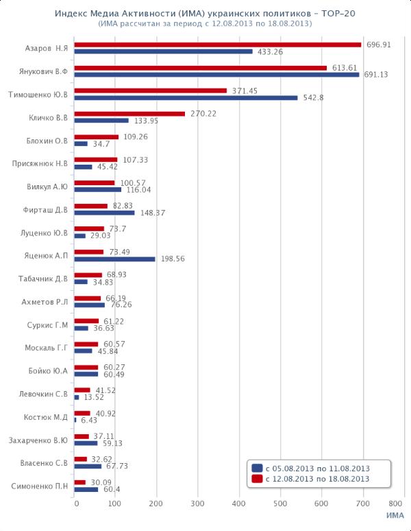 Топ-20 политиков Украины. Рейтинг. ИМА. 2013-08-12