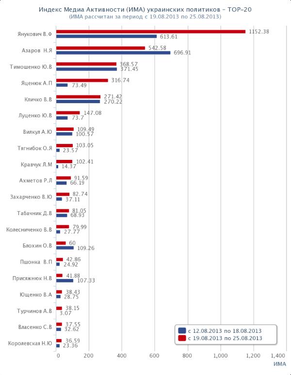 Топ-20 политиков Украины. Рейтинг. ИМА. 2013-08-19