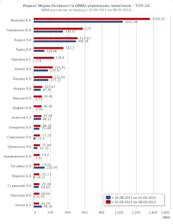 Топ-20 политиков Украины. Рейтинг. ИМА. 2013-09-02