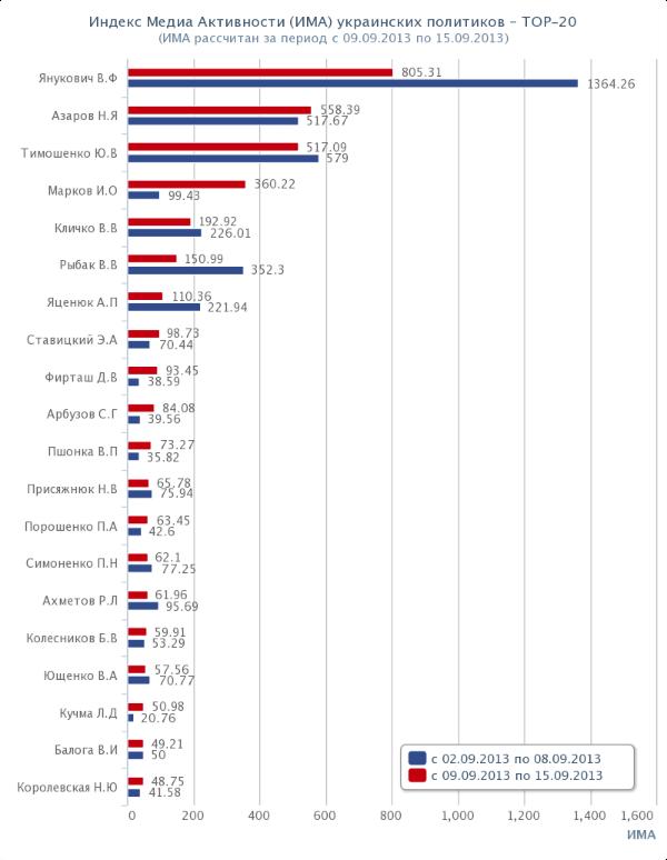 Топ-20 политиков Украины. Рейтинг. ИМА. 2013-09-09
