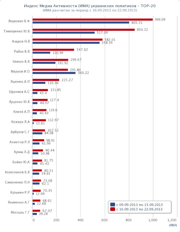 Топ-20 политиков Украины. Рейтинг. ИМА. 2013-09-16