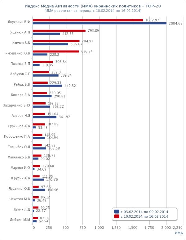 Топ-20 политиков Украины. Рейтинг. ИМА. 2014-02-10