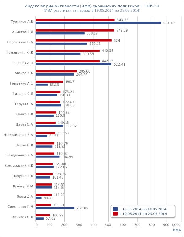 Топ-20 политиков Украины. Рейтинг. ИМА. 2014-05-19