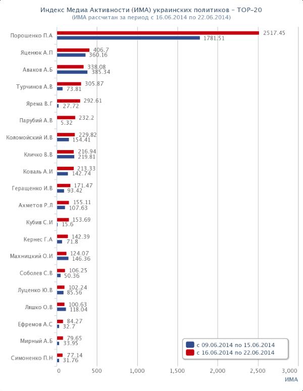 Топ-20 политиков Украины. Рейтинг. ИМА. 2014-06-16