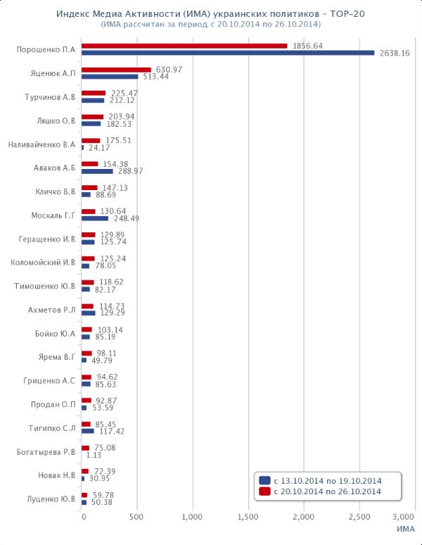 Топ-20 политиков Украины. Рейтинг. ИМА. 2014-10-20