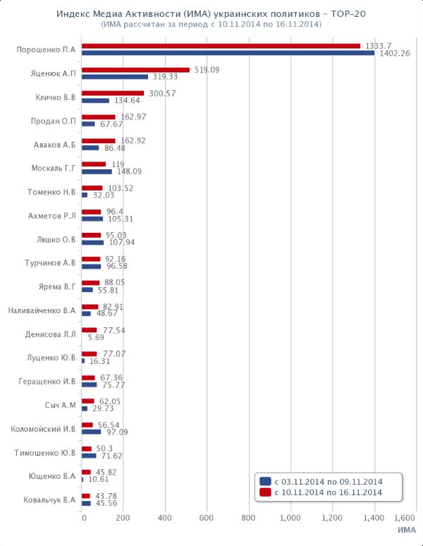 Топ-20 политиков Украины. Рейтинг. ИМА. 2014-11-10